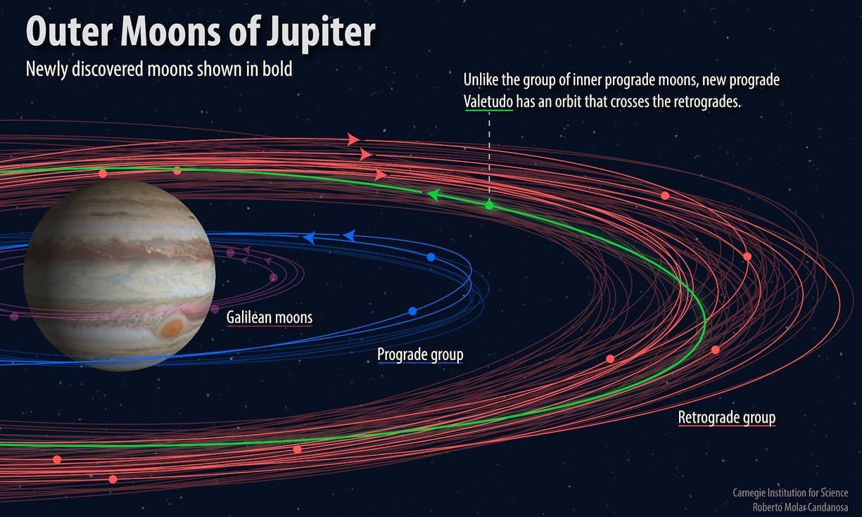 srp astronomi
