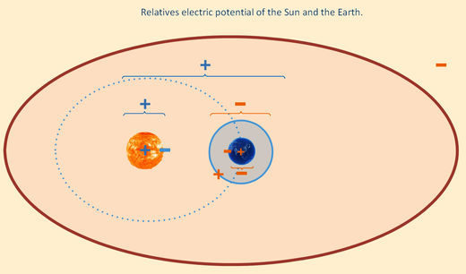 Sun, Earth, heliopshere: relative electric charges