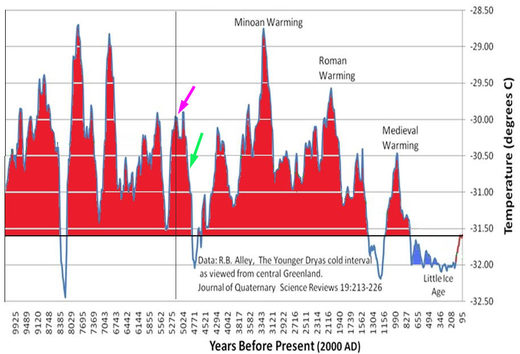 Greenland ice core - temperature over the last 10,000 years