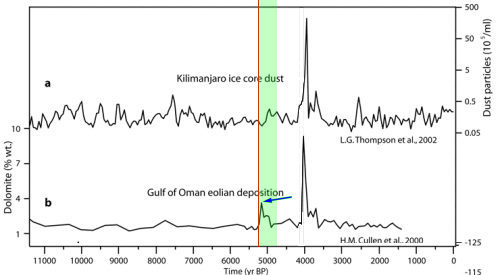 Dust concentration in Kilimandjaro and Gulf of Oman