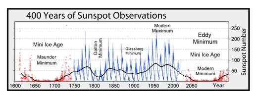 400 years of Sunspot Observations