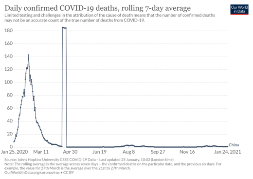 Daily COVID-19 deaths in China